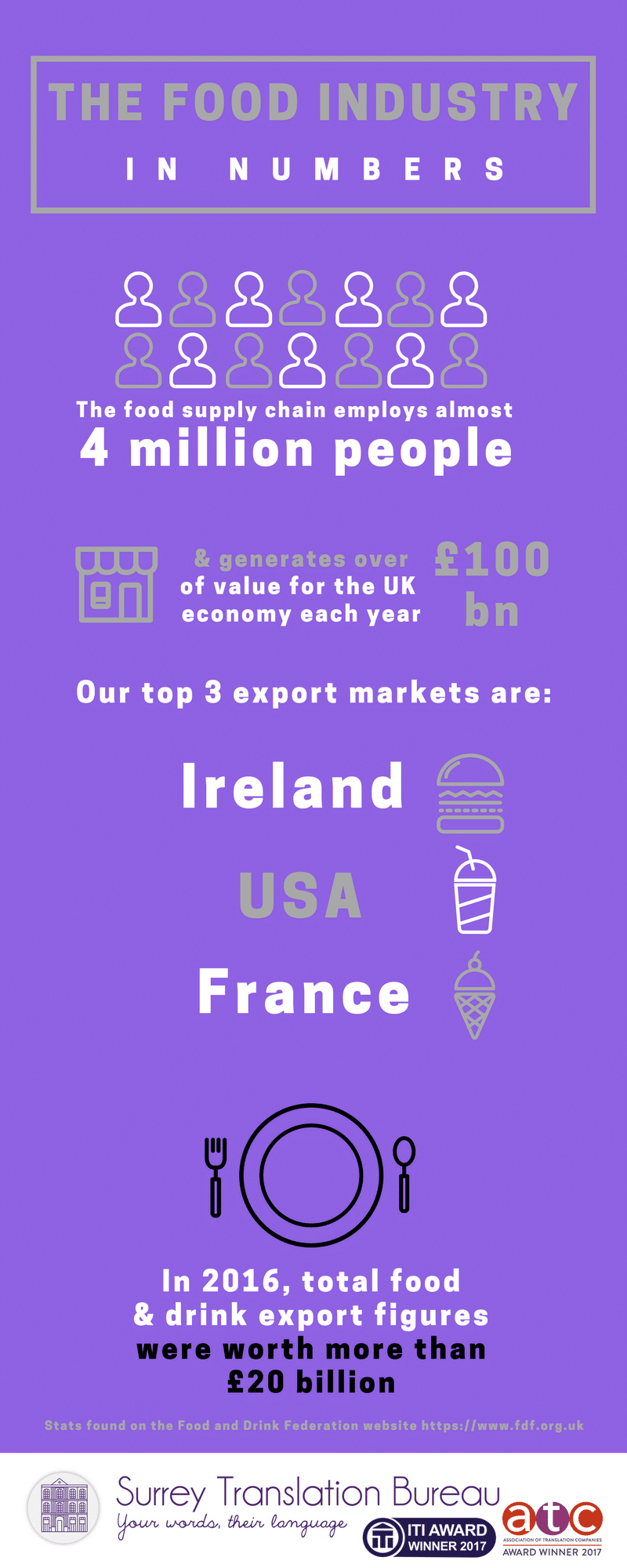 UK food industry export figures
