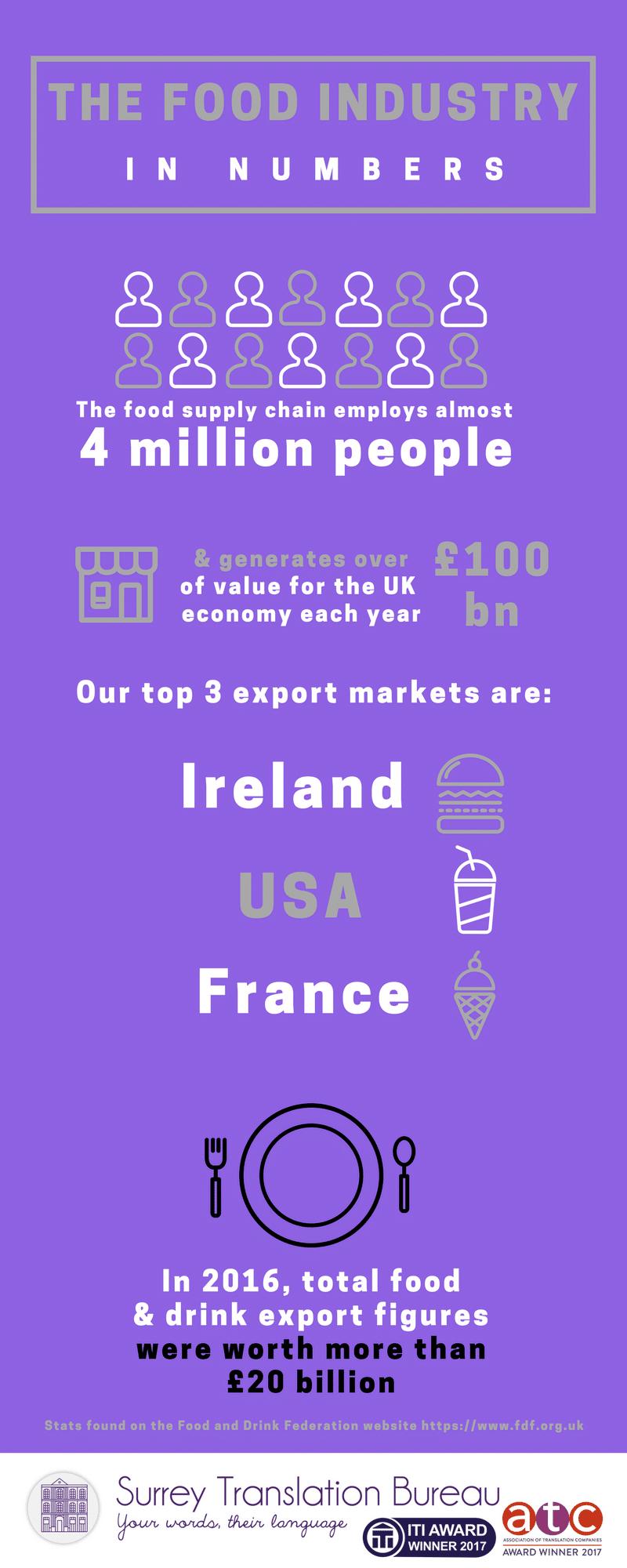 UK food industry export figures