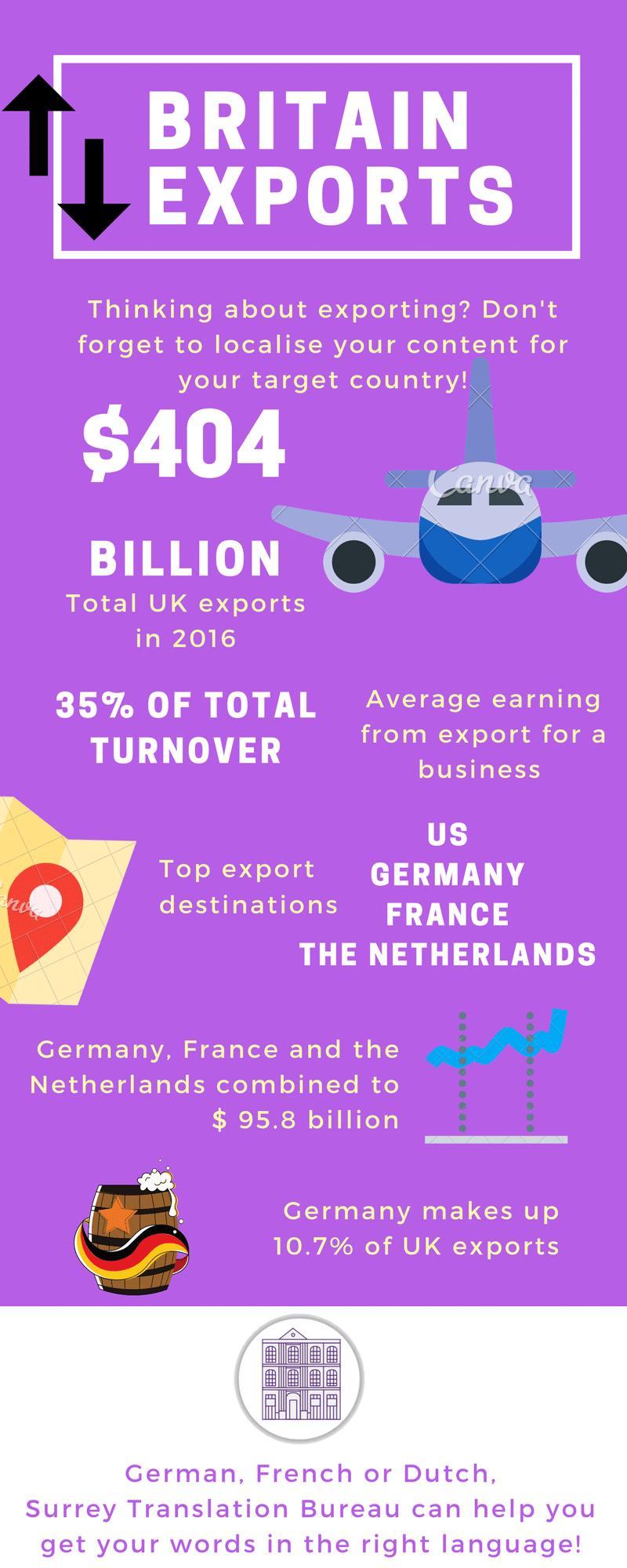 Export infographic