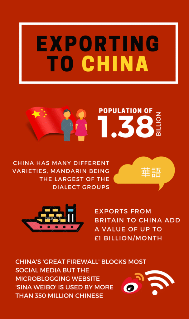 Exporting to China graphic