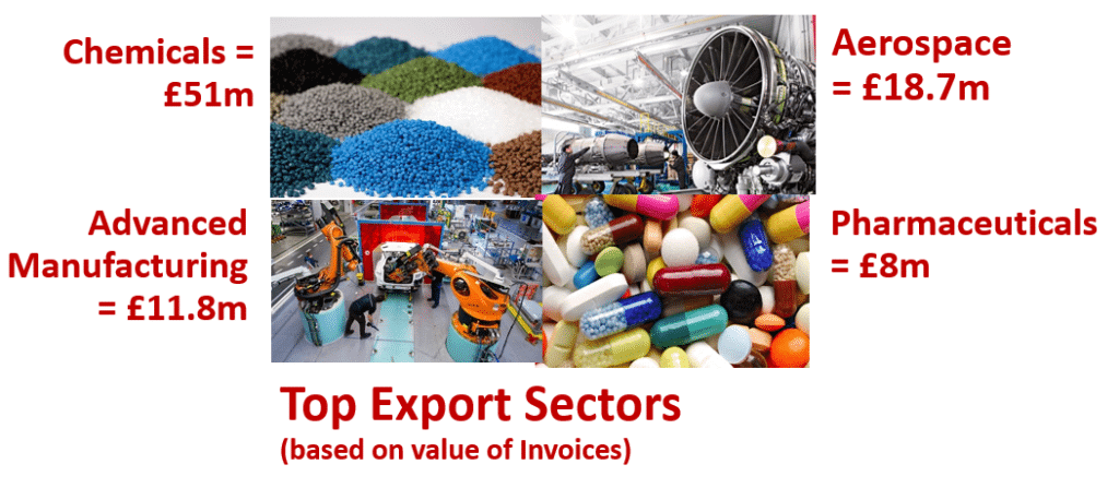 Surrey Export