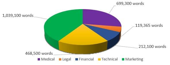 chart about sectors