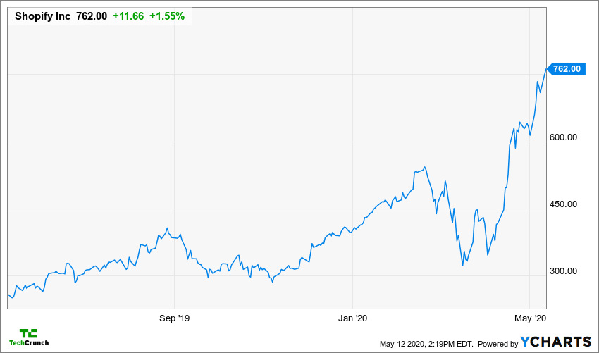 Spotify stock prices